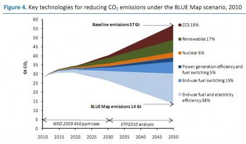 iea-cleanenergyprogressreport-500x293
