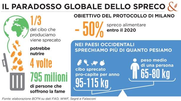 Spreco alimentare: perso un terzo del cibo che produciamo in tutto il mondo